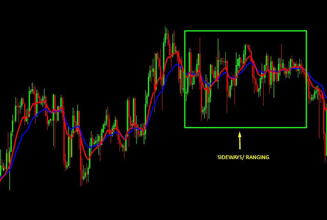 Hindari sideways chart