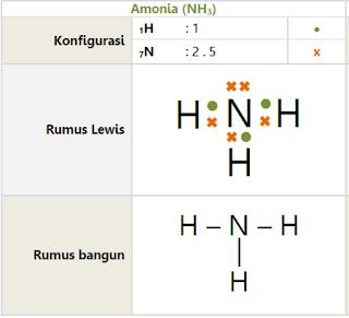 Ikatan kovalen Amonia