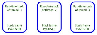 Stack Frame atau Activation Record Java