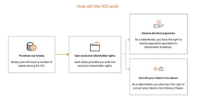 ICO de Binary.com permite invertir en un broker de Forex y Opciones Binarias consolidado