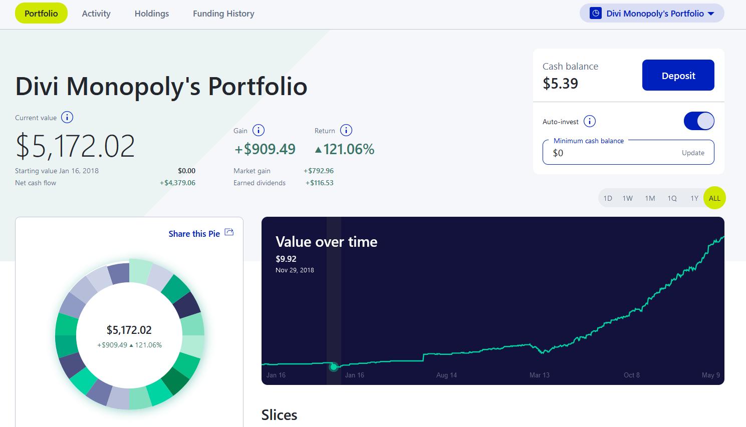 My M1Finance Portfolio YTD after liquidating - dividendhack.com