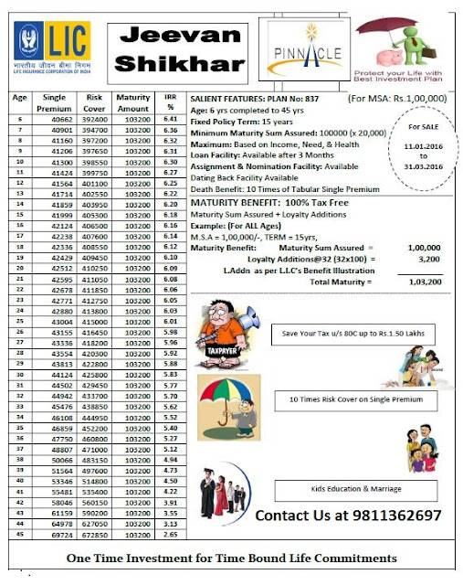 LIC NEW Jeevan Shikhar Single Premium Plan Chart