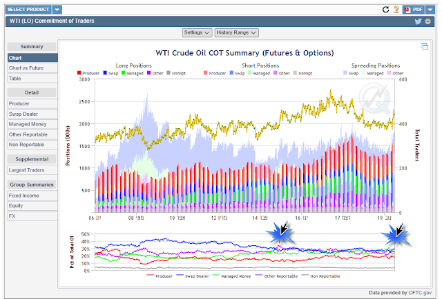 crude oil position analysis