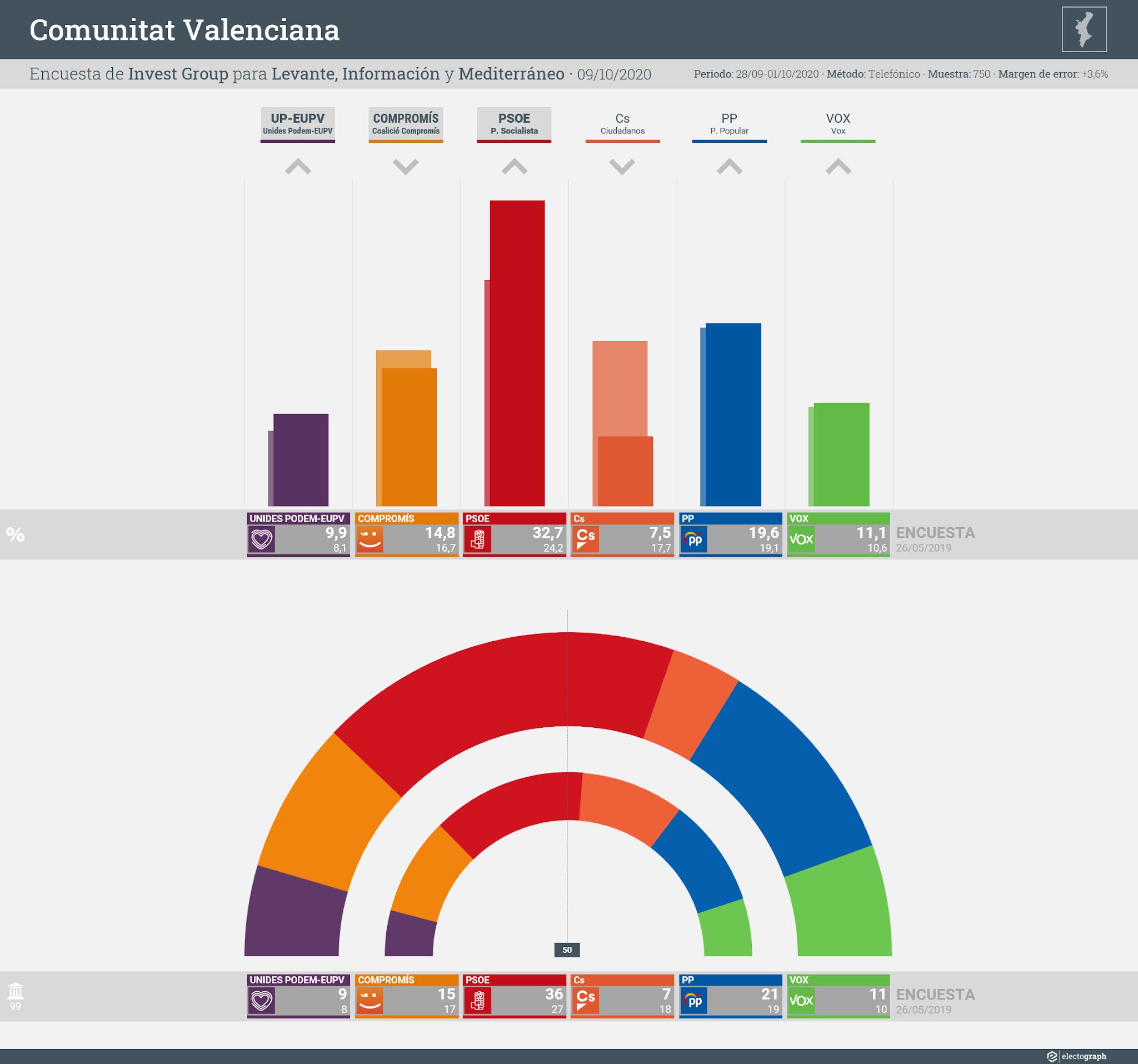 Gráfico de la encuesta para elecciones autonómicas en la Comunidad Valenciana realizada por Invest Group para Prensa Ibérica, 9 de octubre de 2020