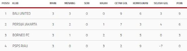 Klasemen Akhir Grup D Piala Presiden 2018