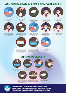 Poster Cara Menggunakan dan Cuci Masker Benar