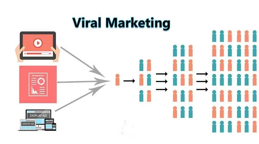 6 Ideas for Viral Marketing
