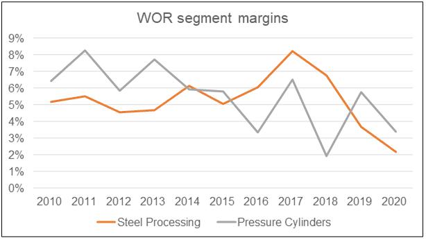 WOR segment margins