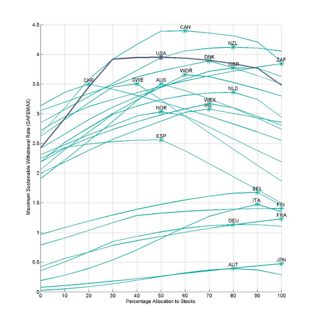 Graph of safe withdrawal rates by country and equity content