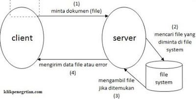 Kelebihan dan Kekurangan Client Side Scripting, Server Side Scripting