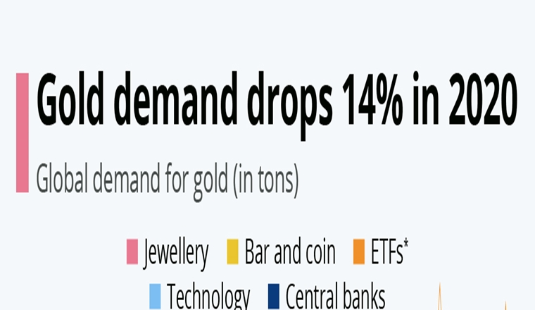 Gold demand drops 14 % #infographic
