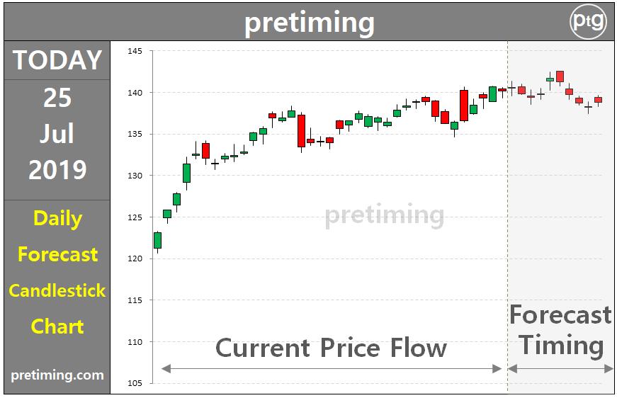 Starbucks Stock Price Forecast - Free V Bucks Switch No ...