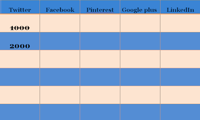 A table with social media goals or destination