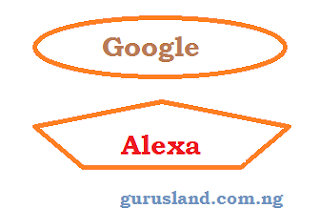 google and alexa rank