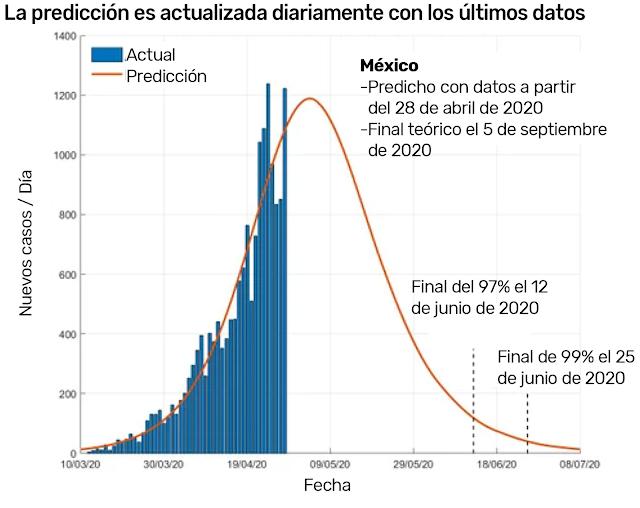 COVID-19 en México caerá 97% el 12 de junio y terminará por completo en septiembre: estudio