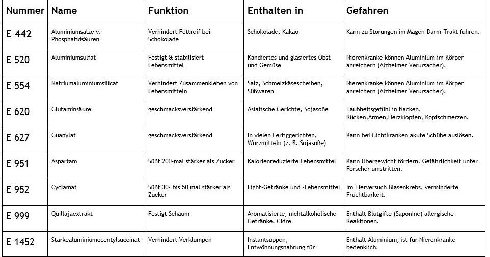 Charmant Zusatzstoffe Getränke Tabelle Bilder - Die Kinderzimmer ...