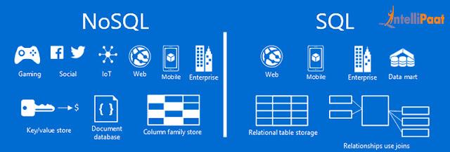 ما هو الـ NoSQL ؟ و ما الفرق بينه و بين الـ RDBMS ( نظام ادارة قواعد البيانات العلائقية )؟