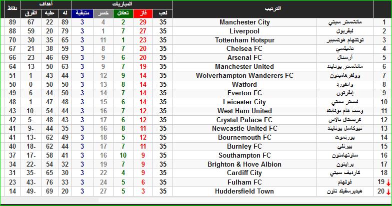 ترتيب الدوري الإنجليزي بعد فوز مانشستر سيتي على مان يونايتد