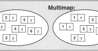 ccplusplus com: how map and multimap works c++