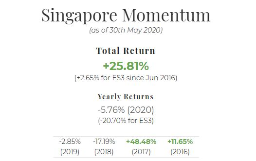 May 2020 Singapore Portfolio Performance Report. Overall = +25.81%, YTD = -5.76%