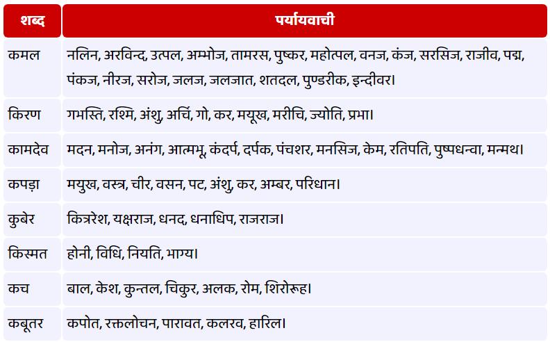 Synonyms in Hindi, समानार्थी शब्द
