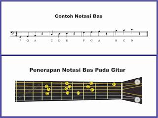 gambar penerapan notasi ke gitar