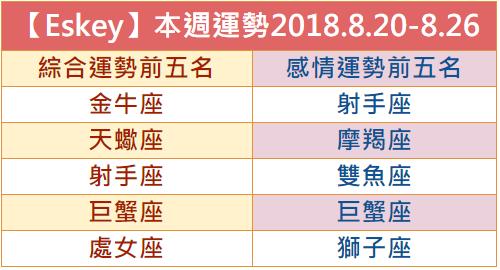 【Eskey】本週生活運勢預測2018.8.20-8.26