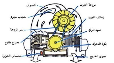 كيف يعمل نظام تبريد المحرك بالهواء