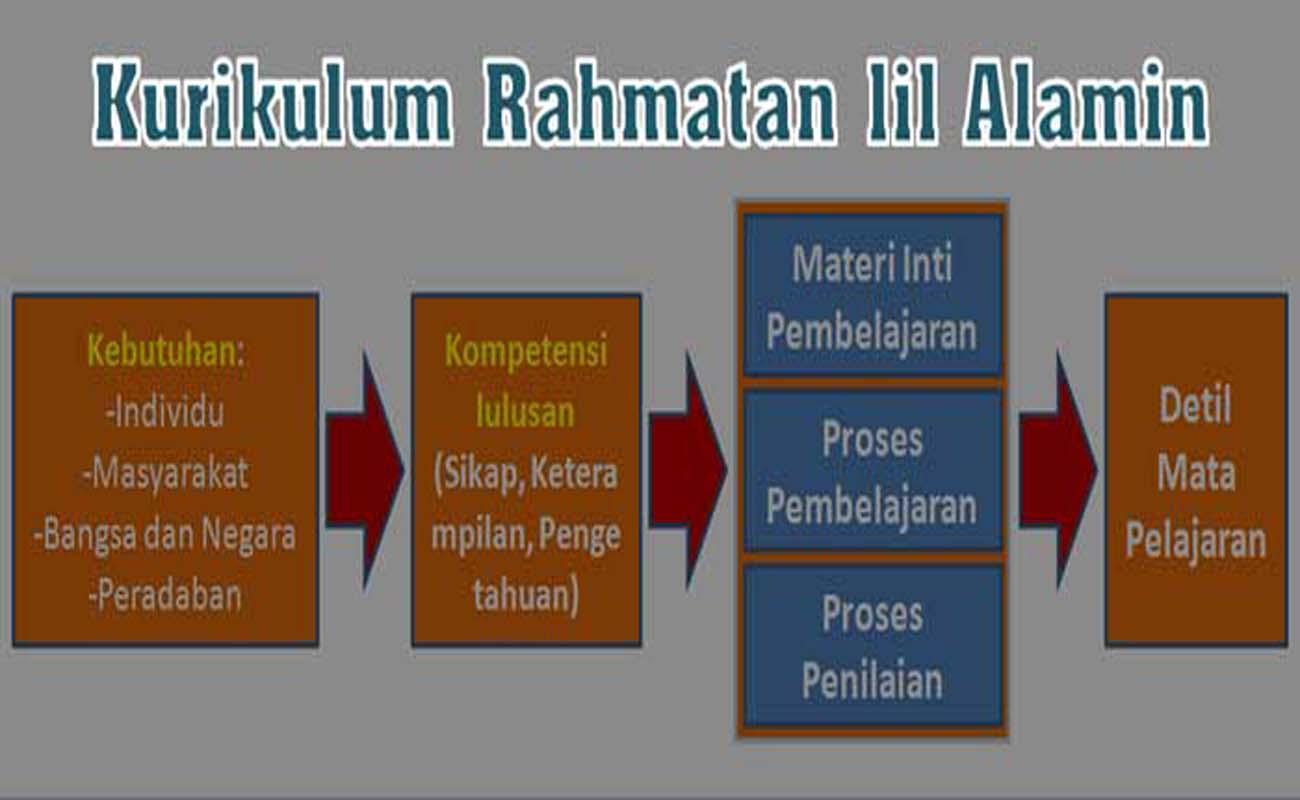 Kurikulum Rahmatal Lil Alamin Untuk Madrasah