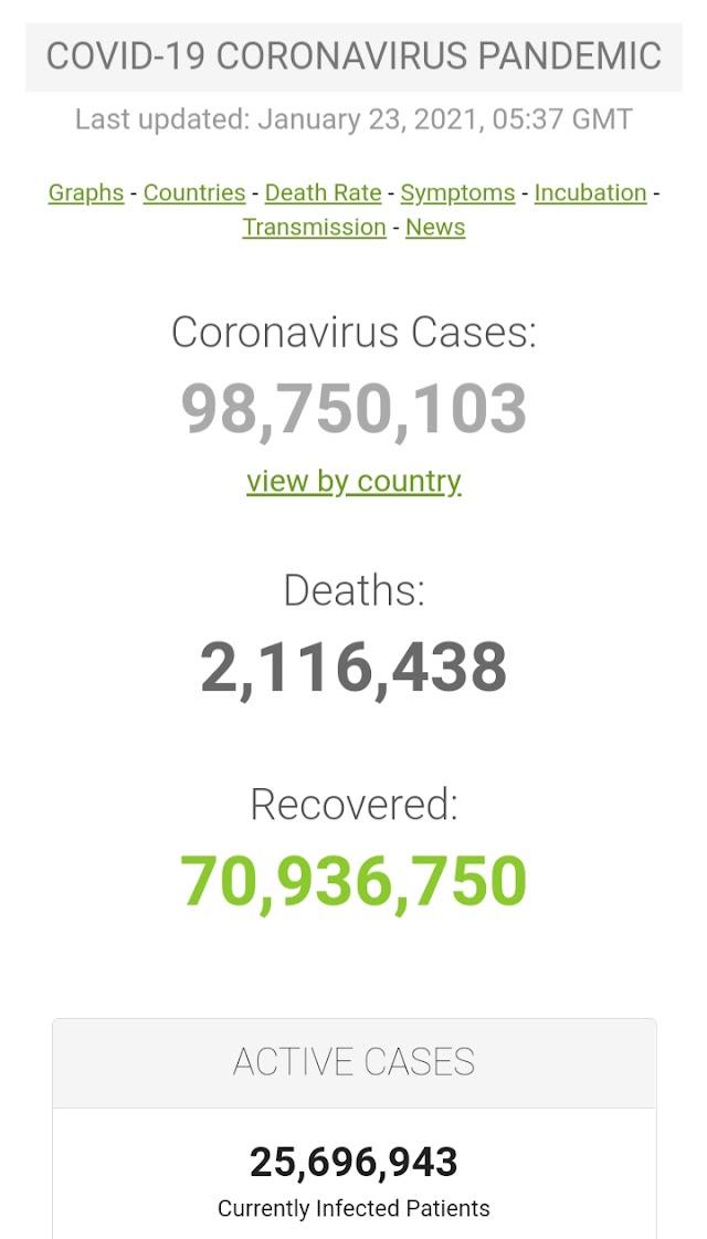 Kasus Covid-19 di Seluruh Dunia per 23 Januari 2021 ( 05:37GMT)