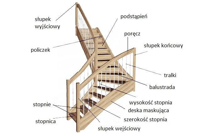 elementy schodów