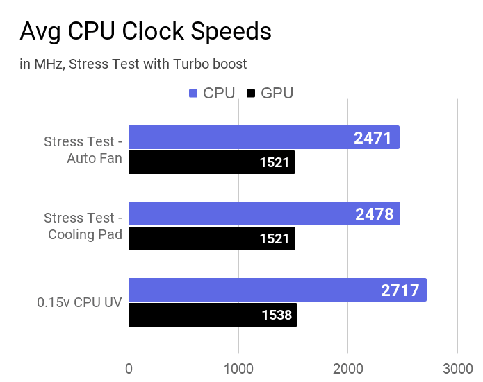 Average CPU and GPU clock speeds during different stress tests at turbo boost in this Dell laptop.