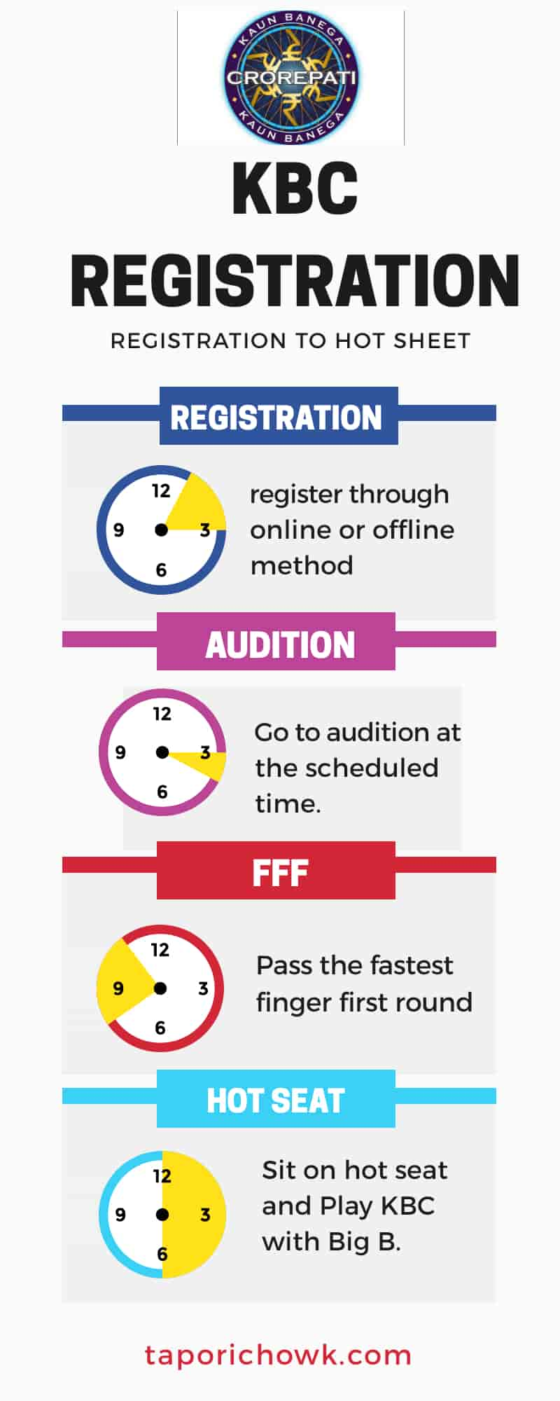 KBC me registration infographics