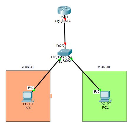 topologi vlan dan inter vlan routing