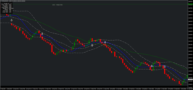 Bollinger Bands with Moving Averages