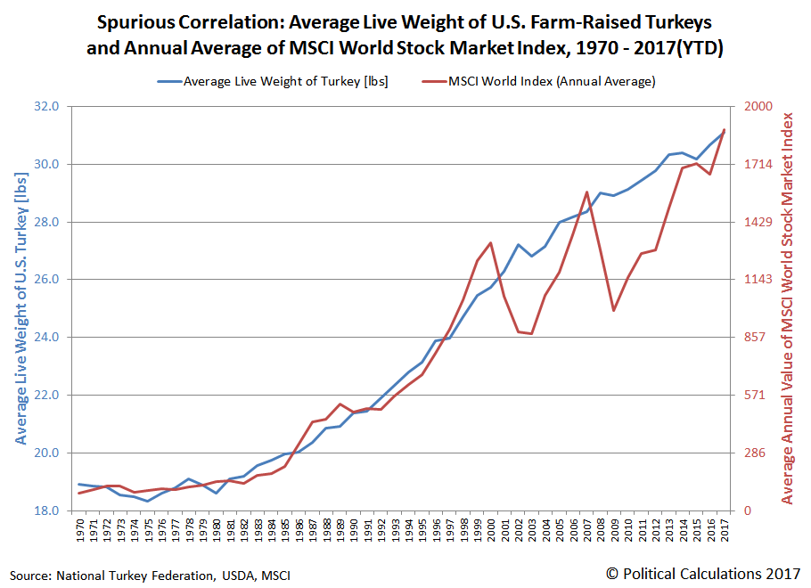 Spurious Correlation: Average Live Weight of U.S. Farm-Raised Turkeys and Annual Average of MSCI World Stock Market Index, 1970 - 2017(YTD)