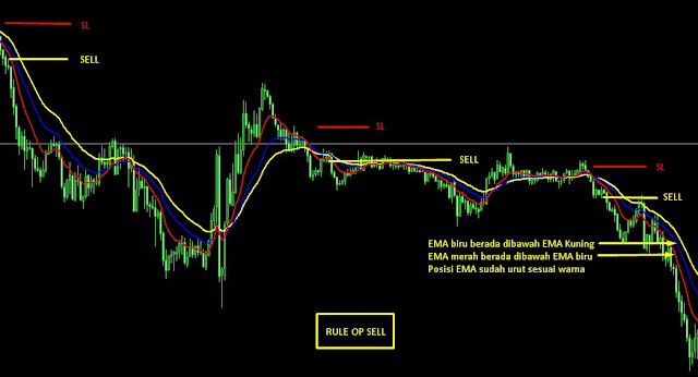 rule op sell scalping
