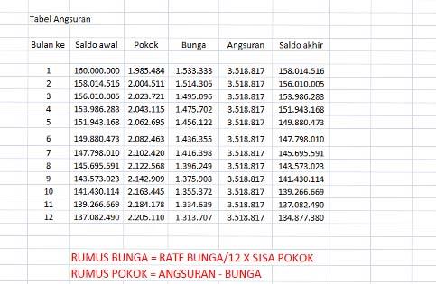 Image Result For Suku Bunga Kpr