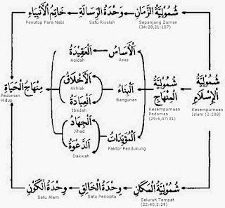 Kesempurnaan Islam (Syumuliyatul Islam)