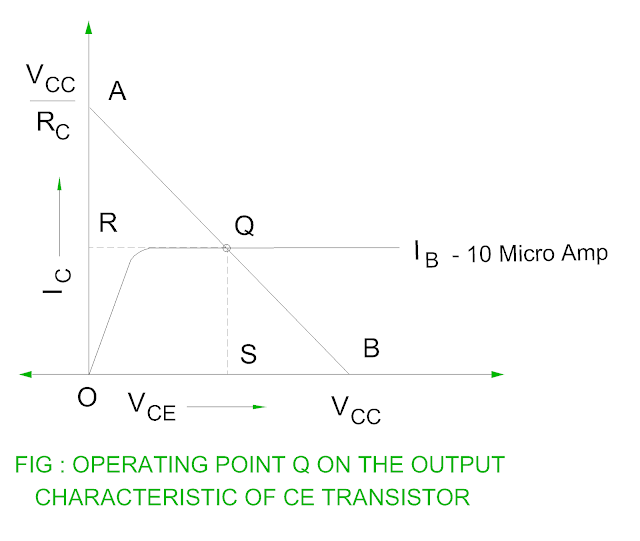 operating-point-of-the-transistor