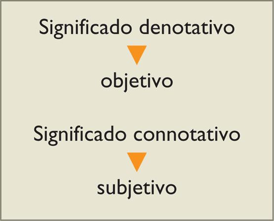 Tipos De Linguagem Denotativo Sentido Real Dicionário: Sentido Denotativo E Conotativo Em Contexto