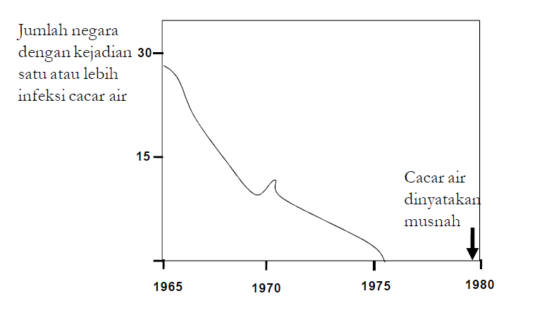 Imunologi; Sejarah dan Kosep Umumnya