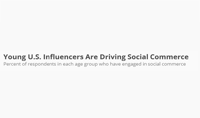 Young U.S. influencers making headway in social commerce