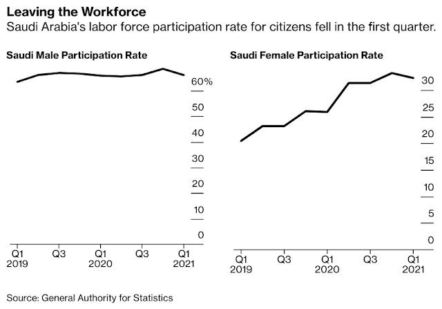 Saudis Leaving Workforce Push Unemployment to a Five-Year Low - Bloomberg