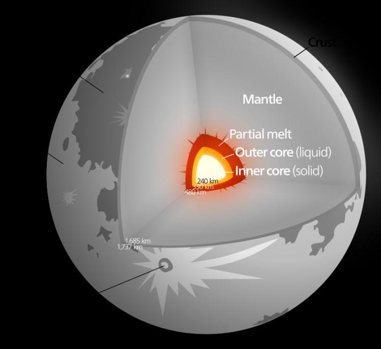 Struktur bulan