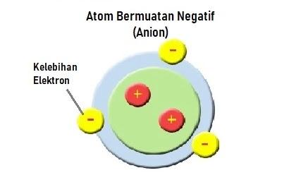 Atom Bermuatan Negatif