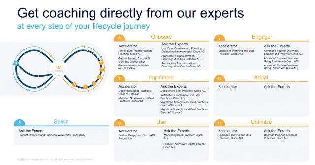 Cisco Prep, Cisco Preparation, Cisco Tutorial and Material, Cisco Learning, Cisco Guides, Cisco Career, Cisco Data Network