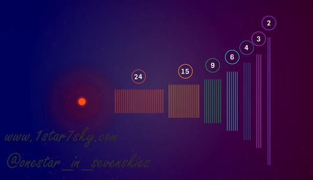 سیارههای منظومه تراپیست-۱ با هم یک موسیقی زیبا مینوازند