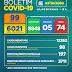 Boletim COVID-19: Confira a atualização desta terça-feira (27) para os casos de coronavírus em Alagoinhas