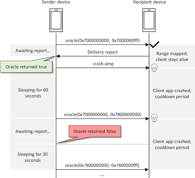 The process of sending subsequent two ASLR oracle queries to the target phone
